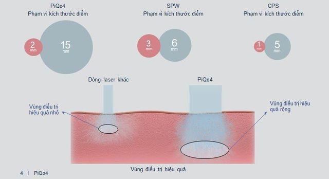 So sánh kích thước điểm của PiQo4 và một số dòng máy tương tự.
